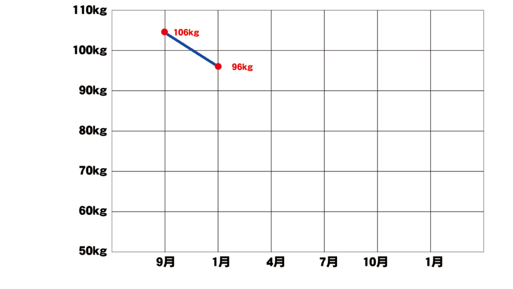 【106kg→96kg】プールの3か月パスポート更新タイミングで振り返り。人生初ダイエット順調です!